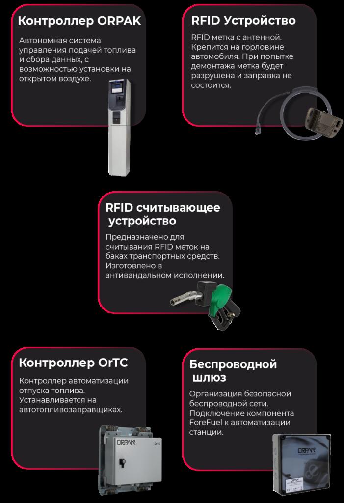 Контроллер ORPAK, RFID Устройство, RFID считывающее устройство, Контроллер OrTC, Беспроводной шлюз
